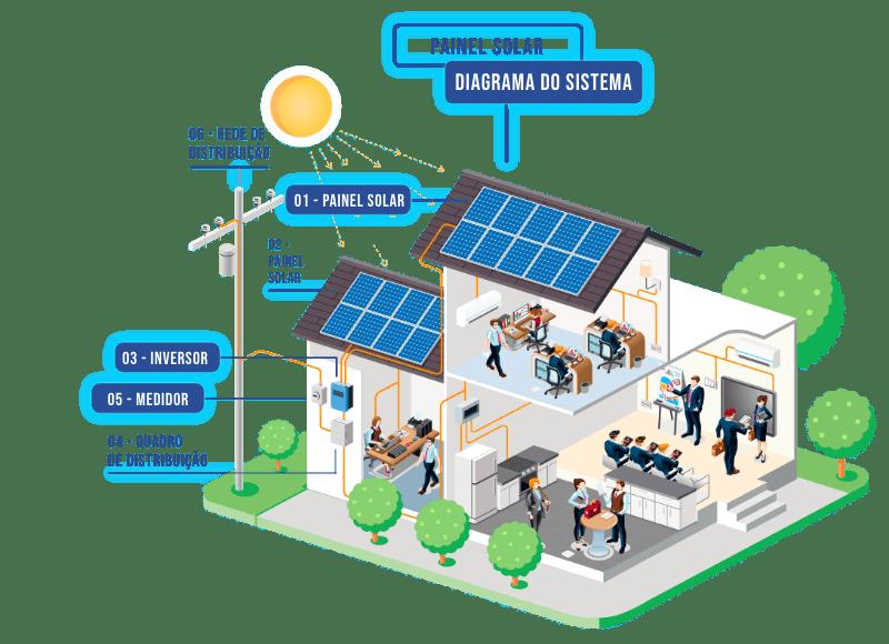 Modalidades da geração de energia distribuída